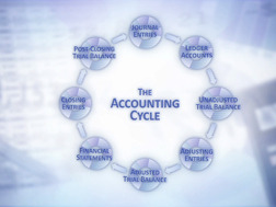 Accounting Fundamentals: Matching Concept and Accounting Cycle Recordkeeping, Budgeting, Financing